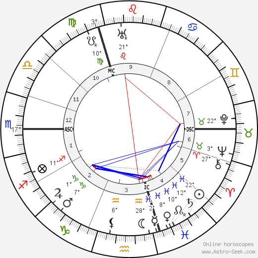Wilhelm Frick birth chart, biography, wikipedia 2017, 2018