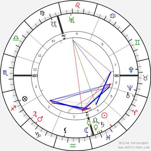 Wilhelm Frick birth chart, Wilhelm Frick astro natal horoscope, astrology