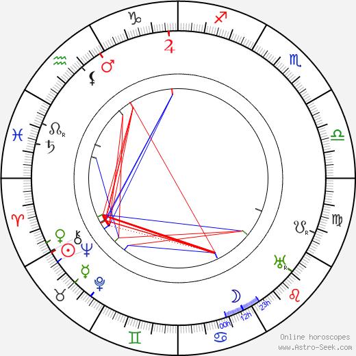 Alfred Machin birth chart, Alfred Machin astro natal horoscope, astrology