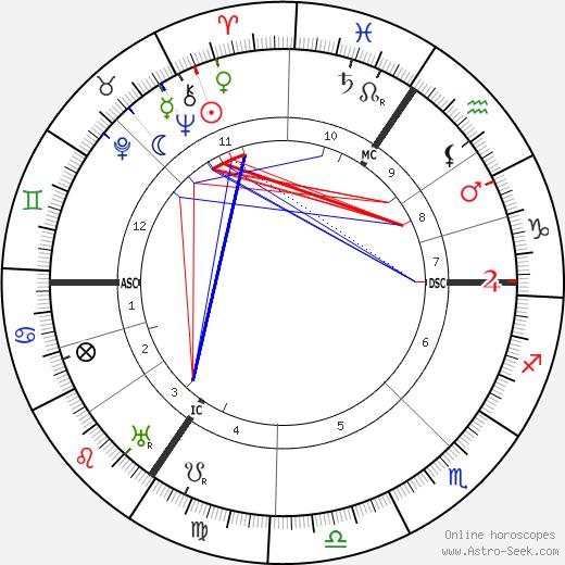 Georg Kolbe tema natale, oroscopo, Georg Kolbe oroscopi gratuiti, astrologia