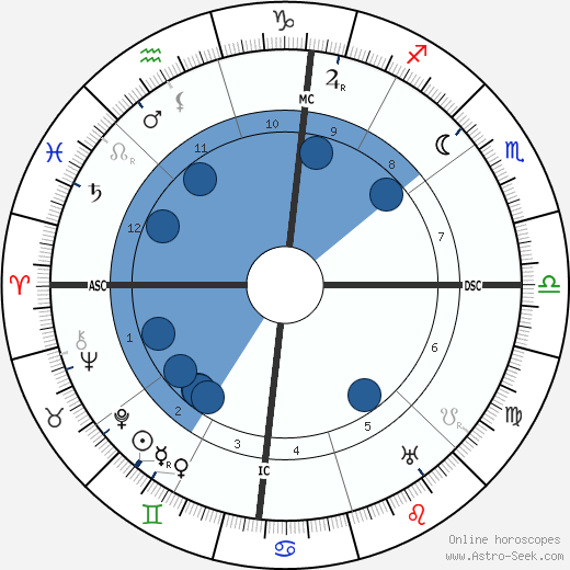 Isadora Duncan horoscope, astrology, sign, zodiac, date of birth, instagram