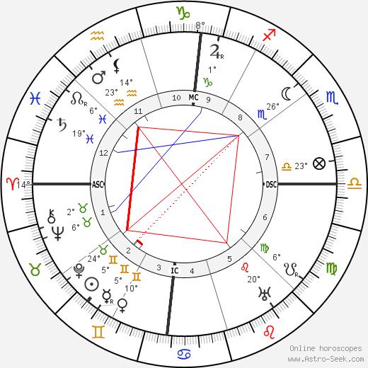 Isadora Duncan birth chart, biography, wikipedia 2018, 2019