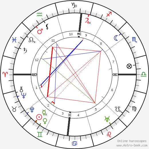 Isadora Duncan astro natal birth chart, Isadora Duncan horoscope, astrology