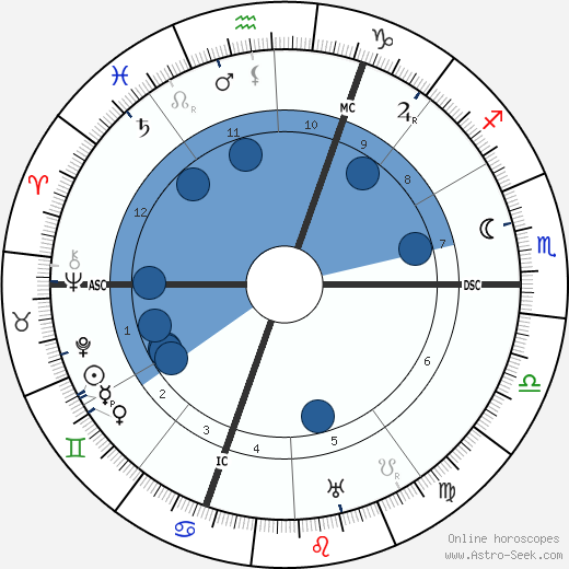 Jean Schlumberger horoscope, astrology, sign, zodiac, date of birth, instagram