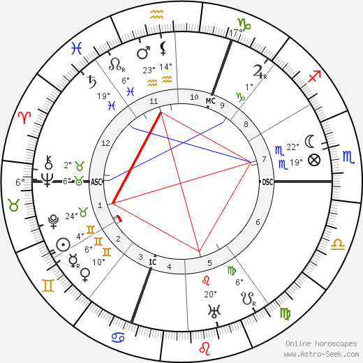 Jean Schlumberger birth chart, biography, wikipedia 2018, 2019