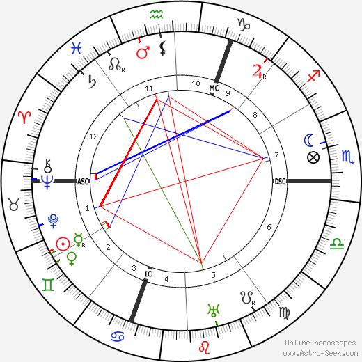Jean Schlumberger astro natal birth chart, Jean Schlumberger horoscope, astrology