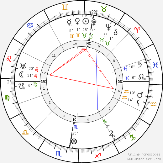 Mons Beaute birth chart, biography, wikipedia 2017, 2018