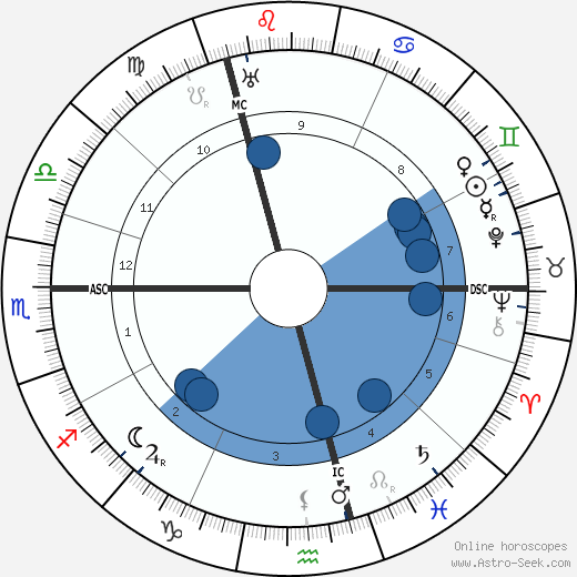 Warwick Deeping wikipedia, horoscope, astrology, instagram