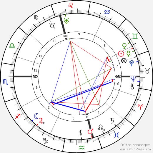 Warwick Deeping tema natale, oroscopo, Warwick Deeping oroscopi gratuiti, astrologia