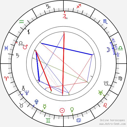 Charles Coburn birth chart, Charles Coburn astro natal horoscope, astrology