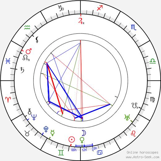 Fritz Höger birth chart, Fritz Höger astro natal horoscope, astrology
