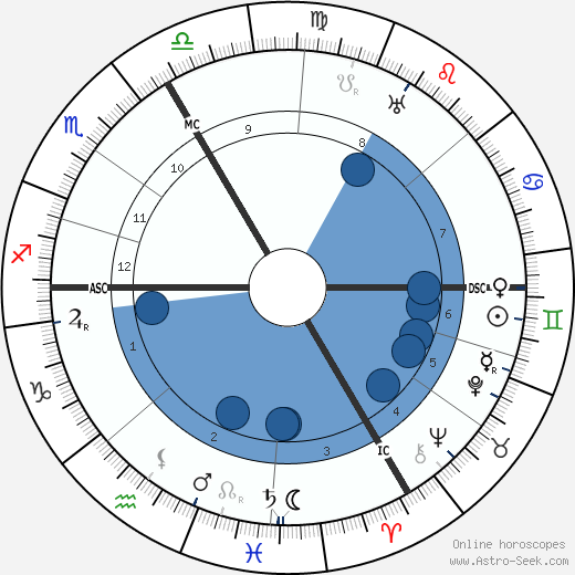 Heinrich Otto Wieland wikipedia, horoscope, astrology, instagram