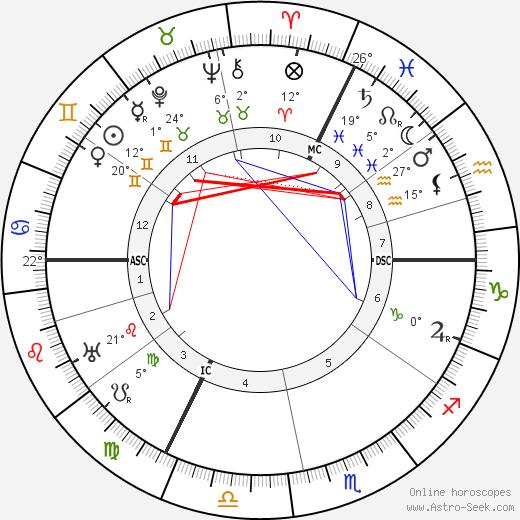 Raoul Dufy tema natale, biography, Biografia da Wikipedia 2019, 2020