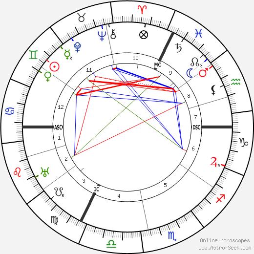 Raoul Dufy tema natale, oroscopo, Raoul Dufy oroscopi gratuiti, astrologia