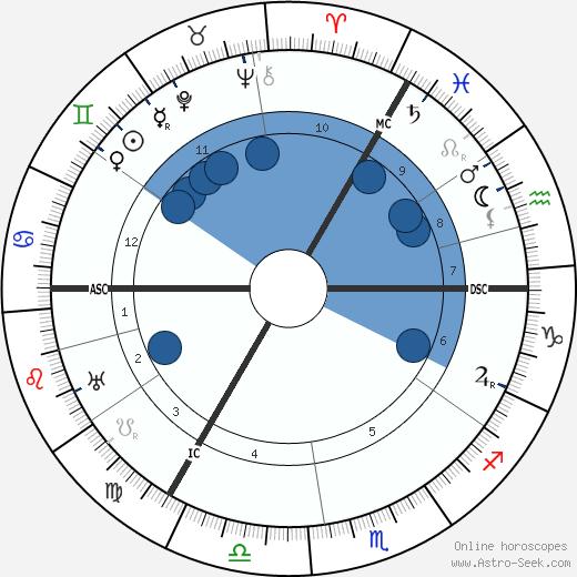 Wilhelm Krieger wikipedia, horoscope, astrology, instagram