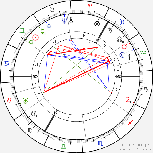 Wilhelm Krieger tema natale, oroscopo, Wilhelm Krieger oroscopi gratuiti, astrologia