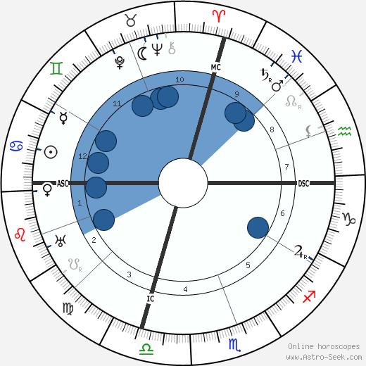 Alcala Zamora wikipedia, horoscope, astrology, instagram