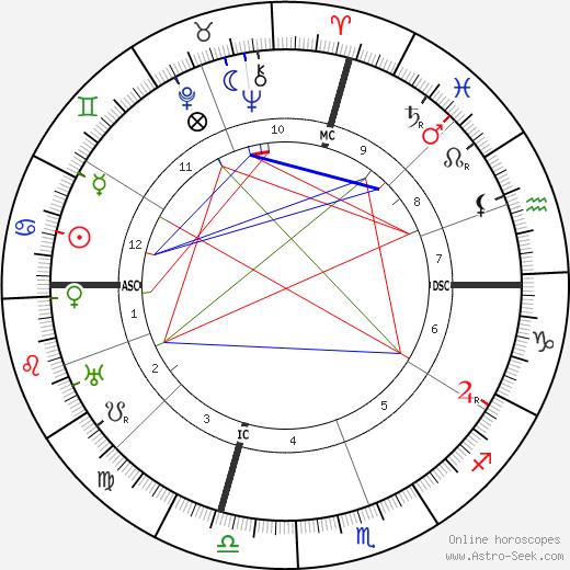 Alcala Zamora день рождения гороскоп, Alcala Zamora Натальная карта онлайн