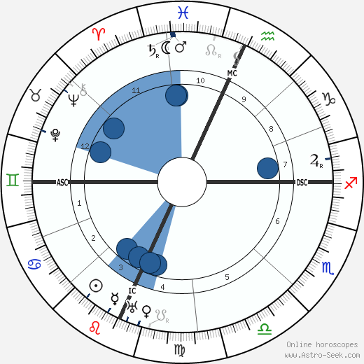 Charles William Beebe wikipedia, horoscope, astrology, instagram