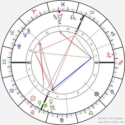Charles William Beebe tema natale, oroscopo, Charles William Beebe oroscopi gratuiti, astrologia
