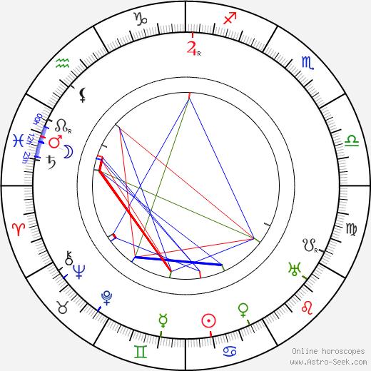 Giulio Antamoro astro natal birth chart, Giulio Antamoro horoscope, astrology