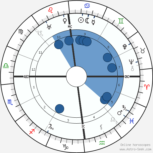 Hélène Dutrieu wikipedia, horoscope, astrology, instagram