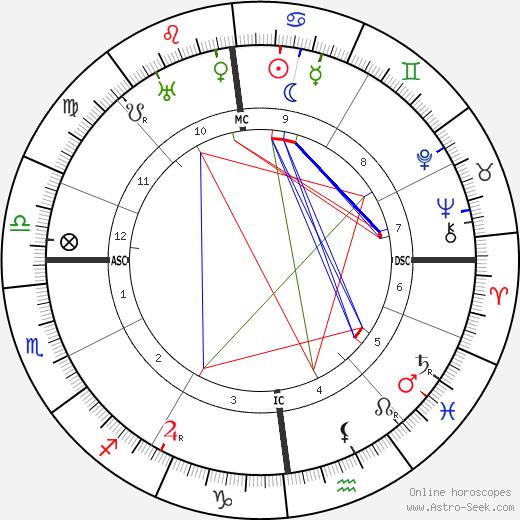 Hélène Dutrieu tema natale, oroscopo, Hélène Dutrieu oroscopi gratuiti, astrologia
