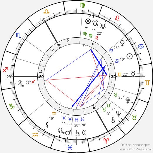 Hermann Hesse birth chart, biography, wikipedia 2019, 2020
