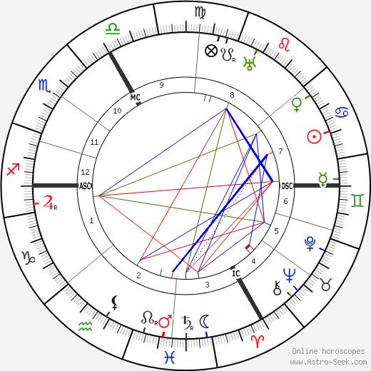 Hermann Hesse astro natal birth chart, Hermann Hesse horoscope, astrology