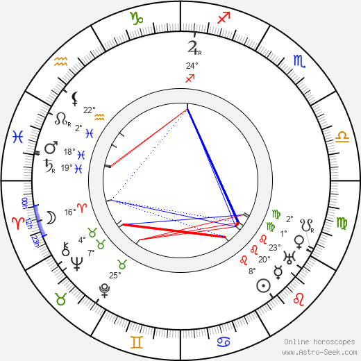Lauri Näre birth chart, biography, wikipedia 2019, 2020