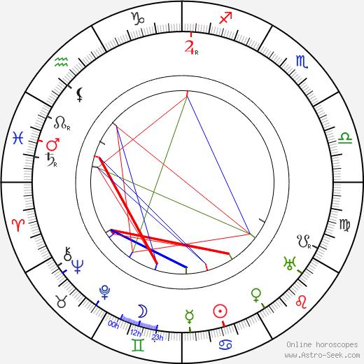 Nigel De Brulier astro natal birth chart, Nigel De Brulier horoscope, astrology