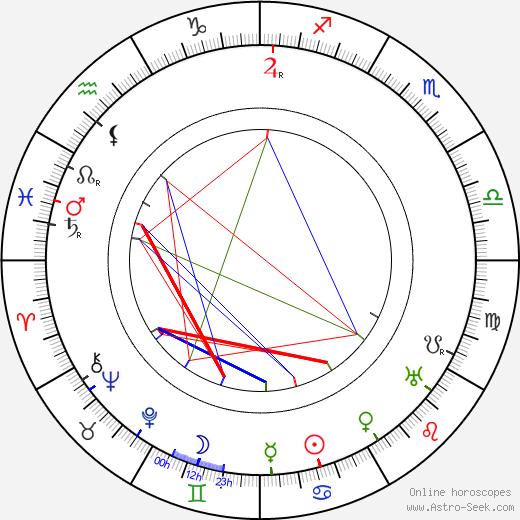 René Navarre birth chart, René Navarre astro natal horoscope, astrology