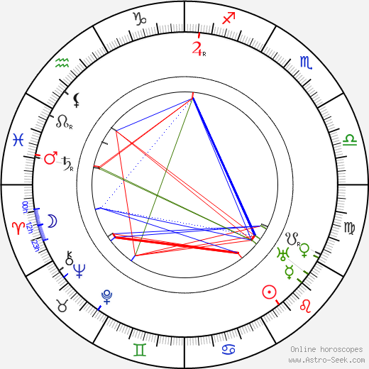 Siegfried Philippi birth chart, Siegfried Philippi astro natal horoscope, astrology