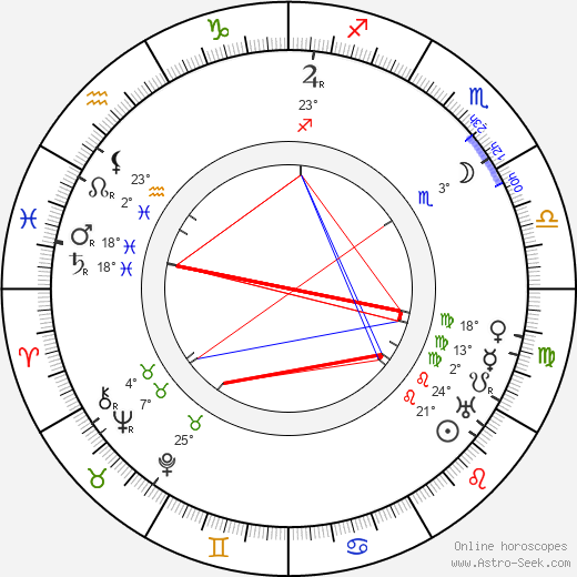 Aleksander Zelwerowicz birth chart, biography, wikipedia 2019, 2020