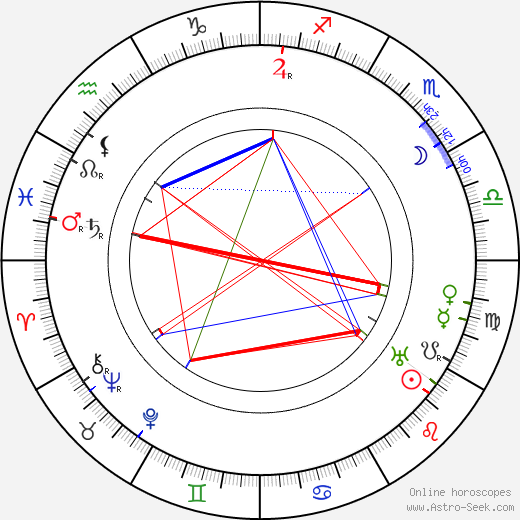 Aleksander Zelwerowicz birth chart, Aleksander Zelwerowicz astro natal horoscope, astrology