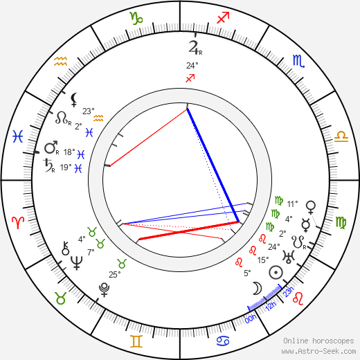 Aleksandr Khanzhonkov birth chart, biography, wikipedia 2018, 2019