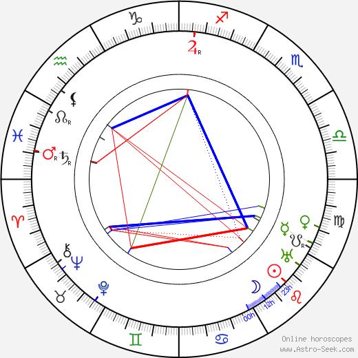 Aleksandr Khanzhonkov astro natal birth chart, Aleksandr Khanzhonkov horoscope, astrology