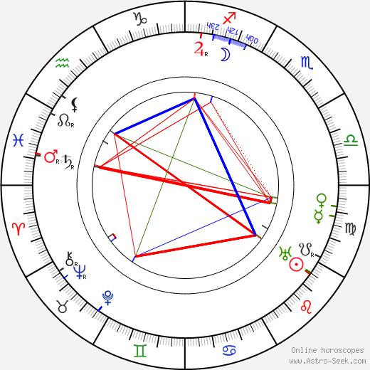 Alfred Gerasch день рождения гороскоп, Alfred Gerasch Натальная карта онлайн