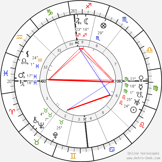 Artur Sliwinski birth chart, biography, wikipedia 2018, 2019