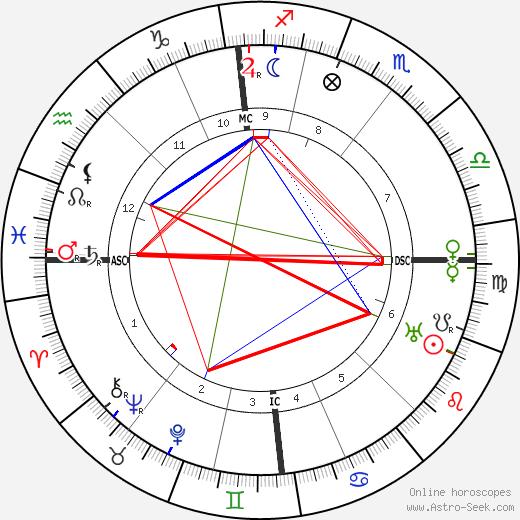 Artur Sliwinski astro natal birth chart, Artur Sliwinski horoscope, astrology