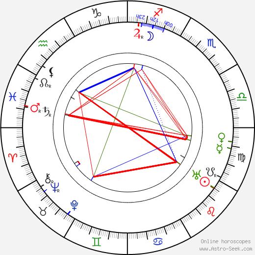 Barney Bernard astro natal birth chart, Barney Bernard horoscope, astrology