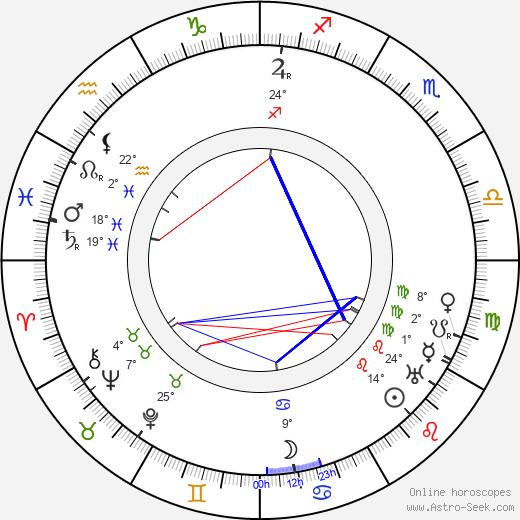 J. U. Giesy birth chart, biography, wikipedia 2020, 2021