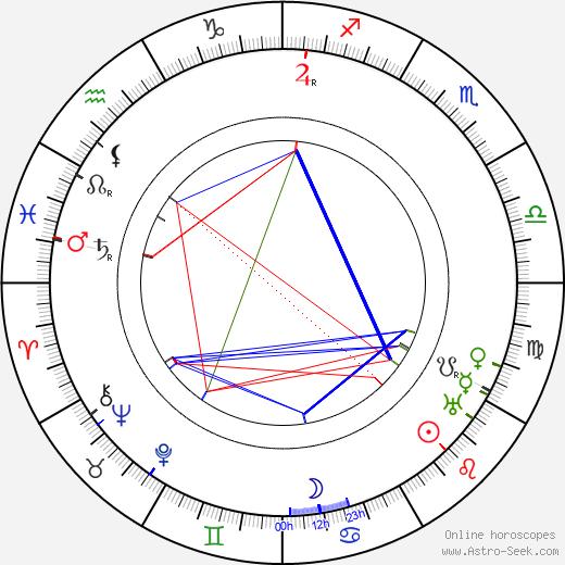 J. U. Giesy birth chart, J. U. Giesy astro natal horoscope, astrology