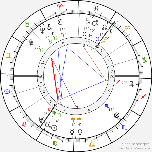 Mary Jane Bennett birth chart, biography, wikipedia 2019, 2020