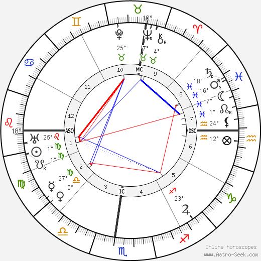 Robert DeLuce birth chart, biography, wikipedia 2019, 2020