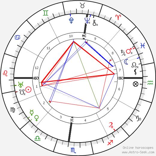 Robert DeLuce astro natal birth chart, Robert DeLuce horoscope, astrology