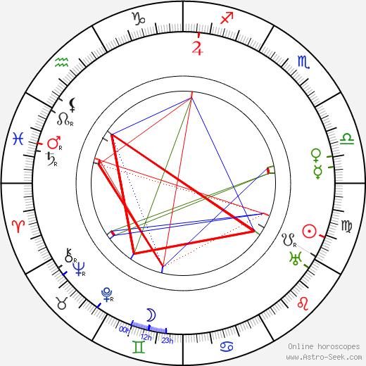 Rex Beach astro natal birth chart, Rex Beach horoscope, astrology