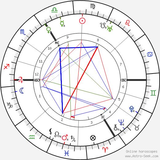 Вильгельм (1893—1978) Адам Wilhelm Adam день рождения гороскоп, Wilhelm Adam Натальная карта онлайн