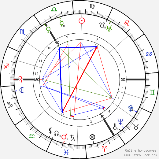 Wilhelm Adam astro natal birth chart, Wilhelm Adam horoscope, astrology