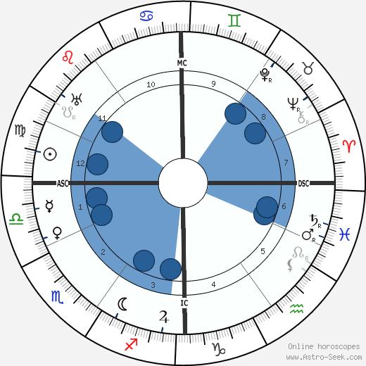 Wilhelm Filchner wikipedia, horoscope, astrology, instagram